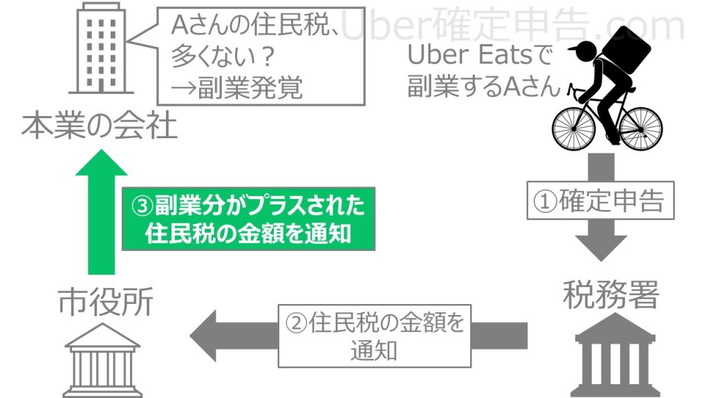 uber 副業 住民税 バレる しくみ 仕組み 特別徴収
